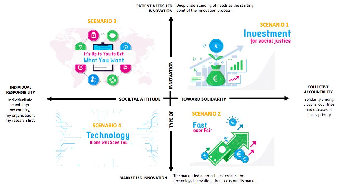 Illustration of 4 different future scenarios for rare diseases